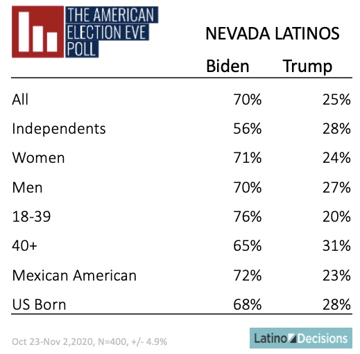 Nevada Voting Results June 2020